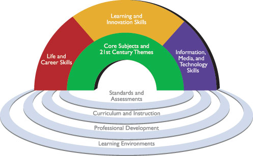 Student outcomes of the 21st century as envisioned by P21